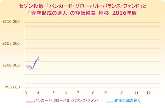 0402-performance