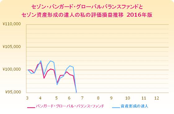 0618-chart