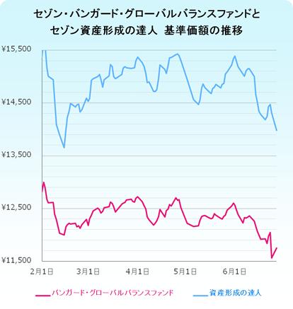 セゾン投信 基準価額の推移