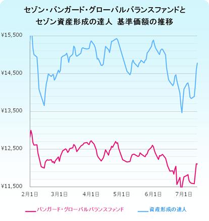 セゾン投資信託の基準価額の推移