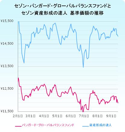 0917_chart