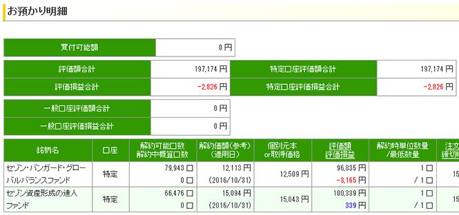 10月 セゾン投信 基準価額 評価損益