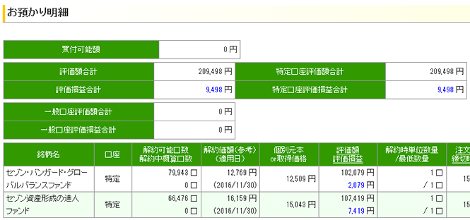 11月 セゾン投信 基準価額 評価損益