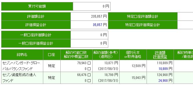 セゾン投信 基準価額 損益